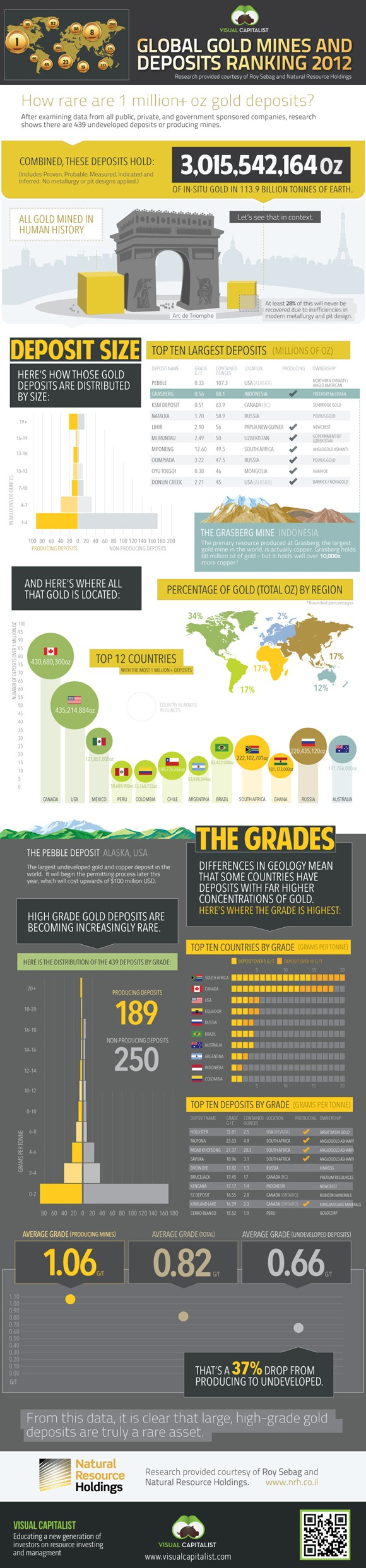 gold-mines-deposits-ranking-2012-infographic