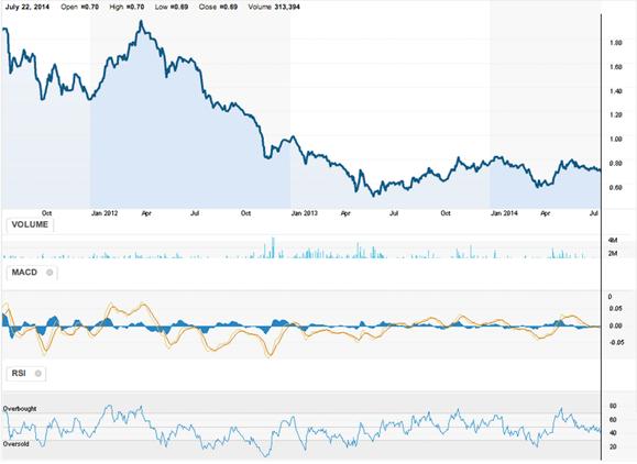 Corporacion_Aceros_Arequipa_SA__AREi_LM__Chart__Reuters_com