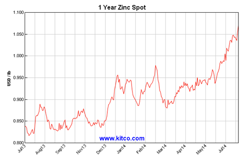 Kitco_-_Spot_Zinc_Historical_Charts_and_Graphs_-_Zinc_charts_-_Industrial_metals